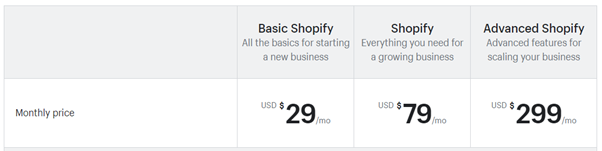 Shopify Price Plan